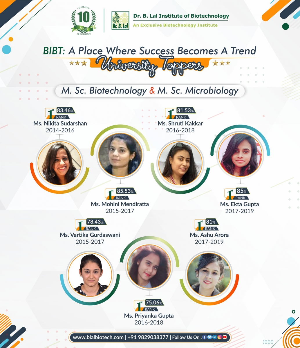 Rajasthan University Toppers   Dr. B. Lal Institute of Biotechnology